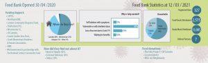 Food Bank Statistics